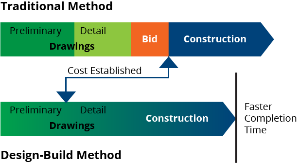 procurement method used in nigerian construction A report exploring procurement  improve construction procurement practice  the most used method, according to the.